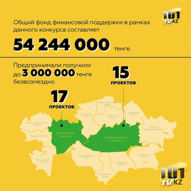 ПРООН в Казахстане и Общественное Объединение «ЭКОЦЕНТР» реализовали совместный проект по созданию условий для трудоустройства уязвимой молодёжи.