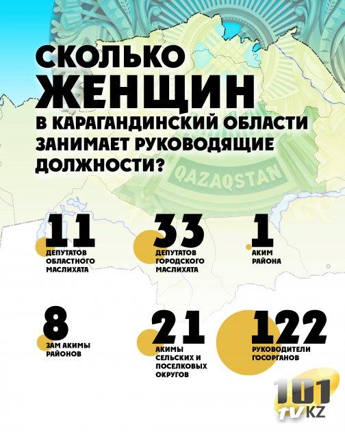 Сколько женщин в Карагандинской области занимает руководящие должности?