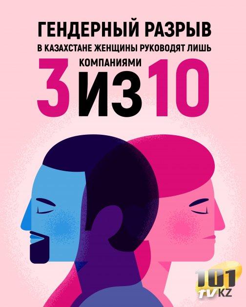 Гендерный разрыв. В Казахстане женщины руководят лишь 3 компаниями из 10