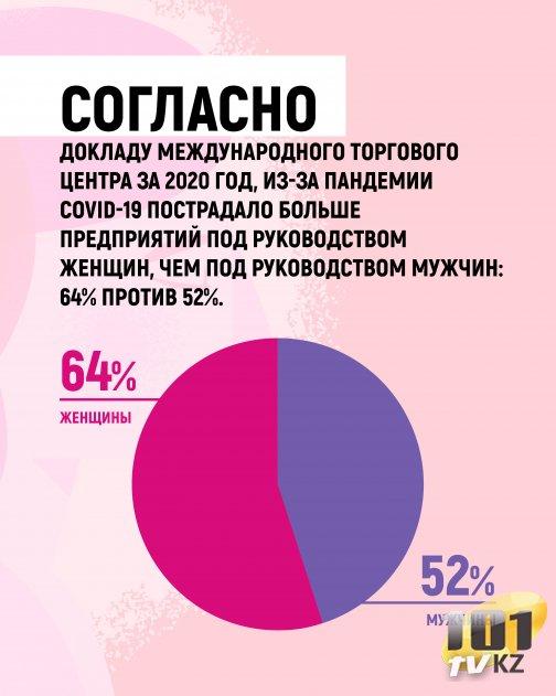Согласно докладу Международного торгового центра за 2020 год, из-за пандемии COVID-19 пострадало больше предприятий под руководством женщин, чем под руководством мужчин: 64% против 52%.